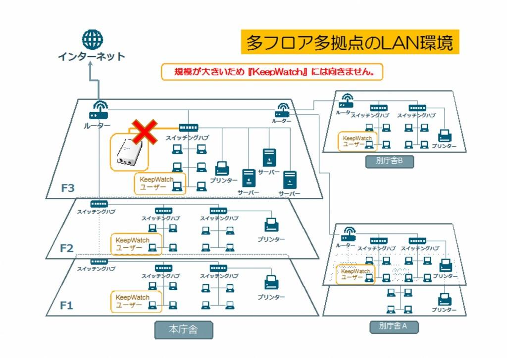 NetworkChartSample_3